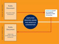 Diagram of apostille process as explained by the Hague Apostille Convention